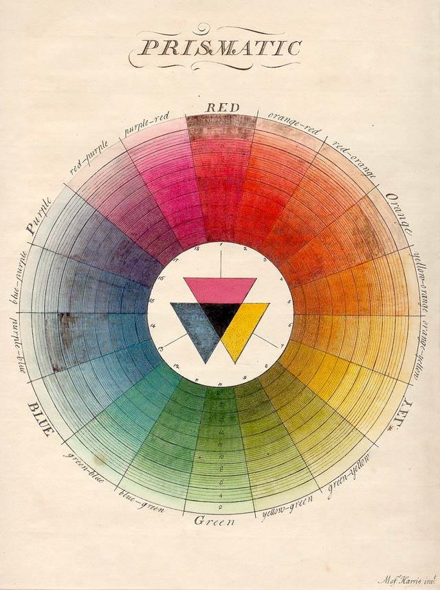 El círculo cromático y la percepción humana del color - ttamayo.com
